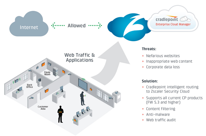 Direct-to-Cloud Security Powered by Zscaler